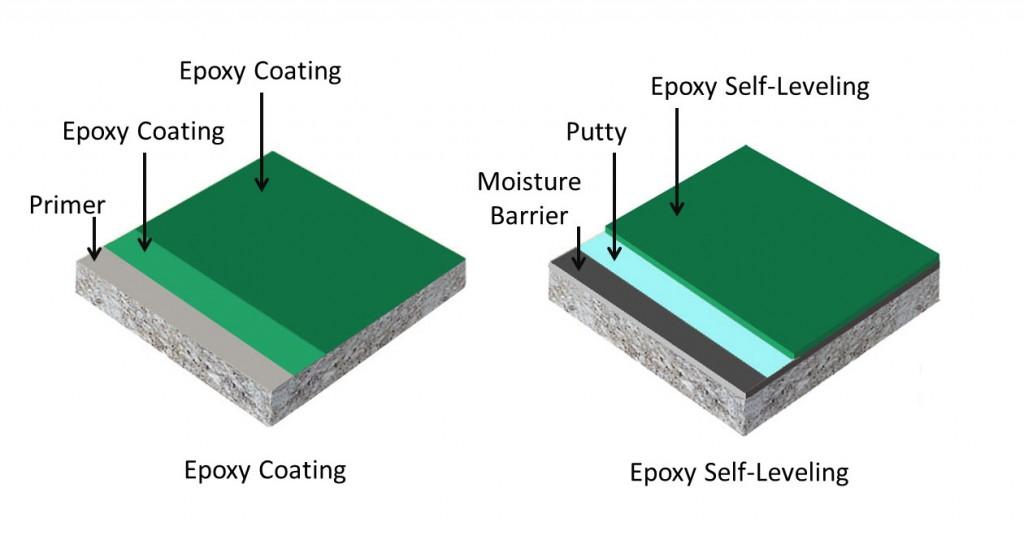 epoxy-caoting-vs-epoxy-self-leveling